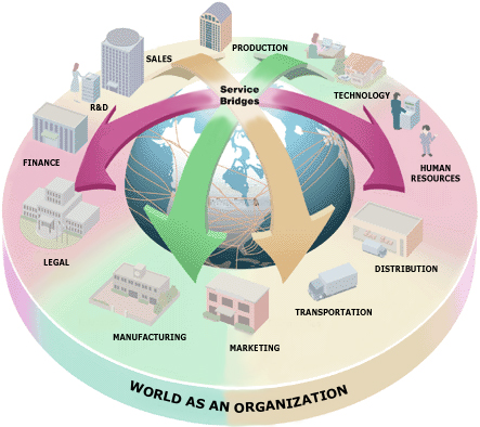 external and internal environment infosys 14 the internal and external environments this is the current section technology within the organization is also part of the internal environment.