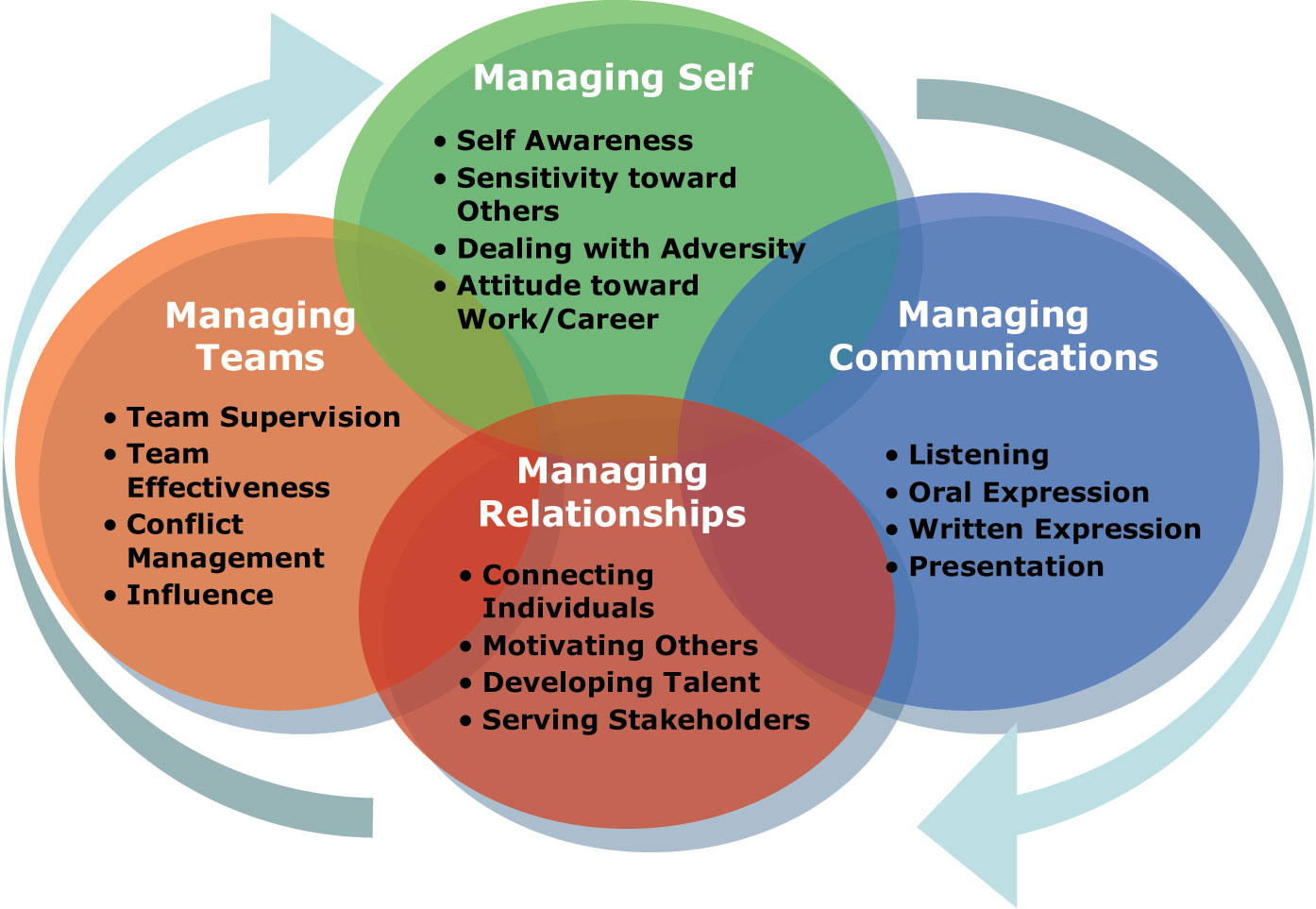a description of the effective leadership of self managing work teams The critical need for effective leadership in the design and job description with all in self-managing work teams, established members.